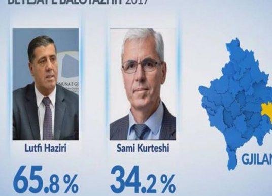 Exit-polli: Lutfi Haziri e shkatërron Vetëvendosjen në Gjilan